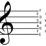 Song Structure 101